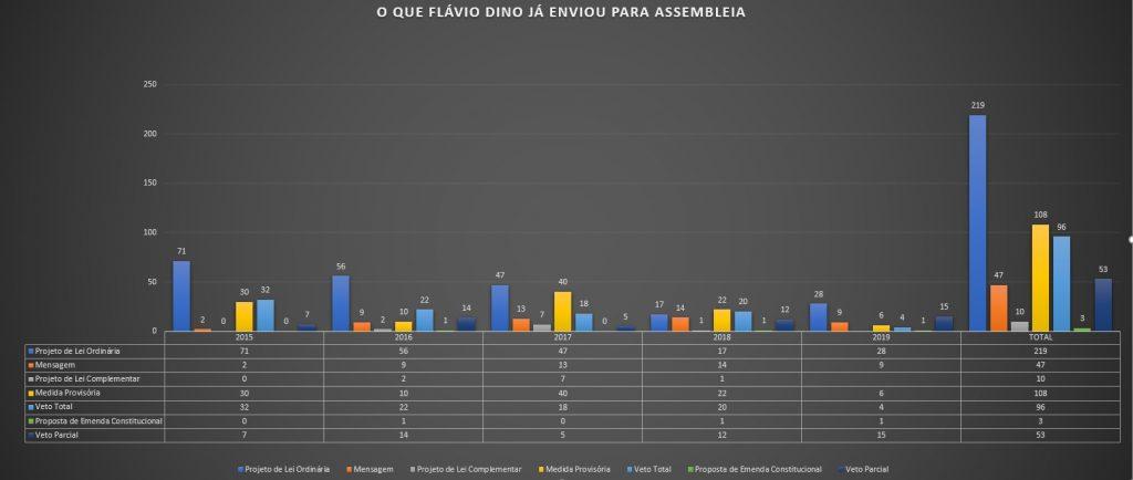 GRAFICO-FINAL-FLAVIO-DINO-ASSEMBELIA-1024x434 Flávio Dino já fez mais de 100 medidas provisórias em seu governo