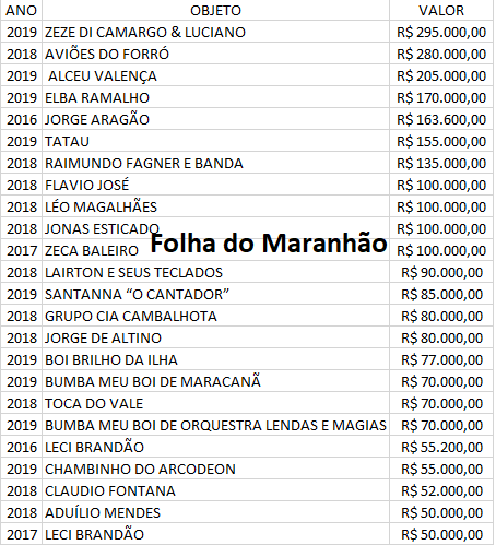 Tabela Flávio Dino já gastou mais de R$ 7 milhões em shows no Maranhão