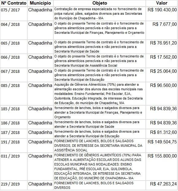 Contrato-de-Chapaidnha Magno Bacelar já gastou mais de R$ 1 milhão com lanches, bolos e salgados em Chapadinha
