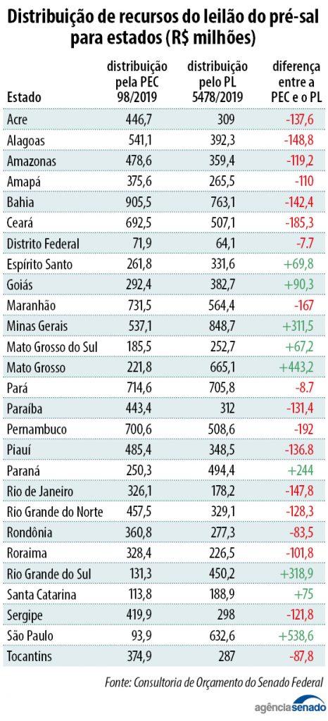 Info_cessao_onerosa-466x1024 Maranhão pode perder R$ 167 milhões em nova divisão do pré-sal