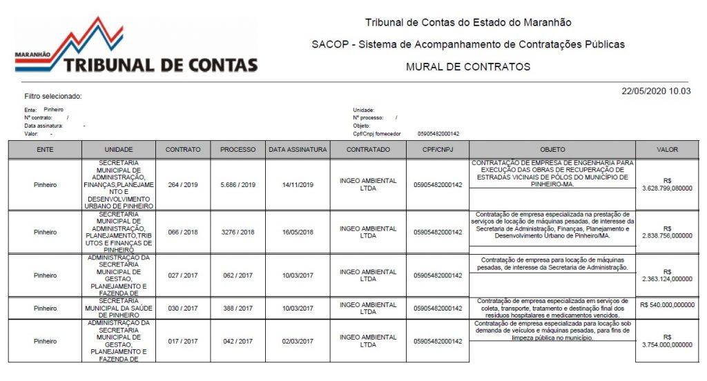 INGEO-AMBIENTAL-1024x552 Luciano Genésio vai gastar mais R$ 13 milhões em combustível em Pinheiro