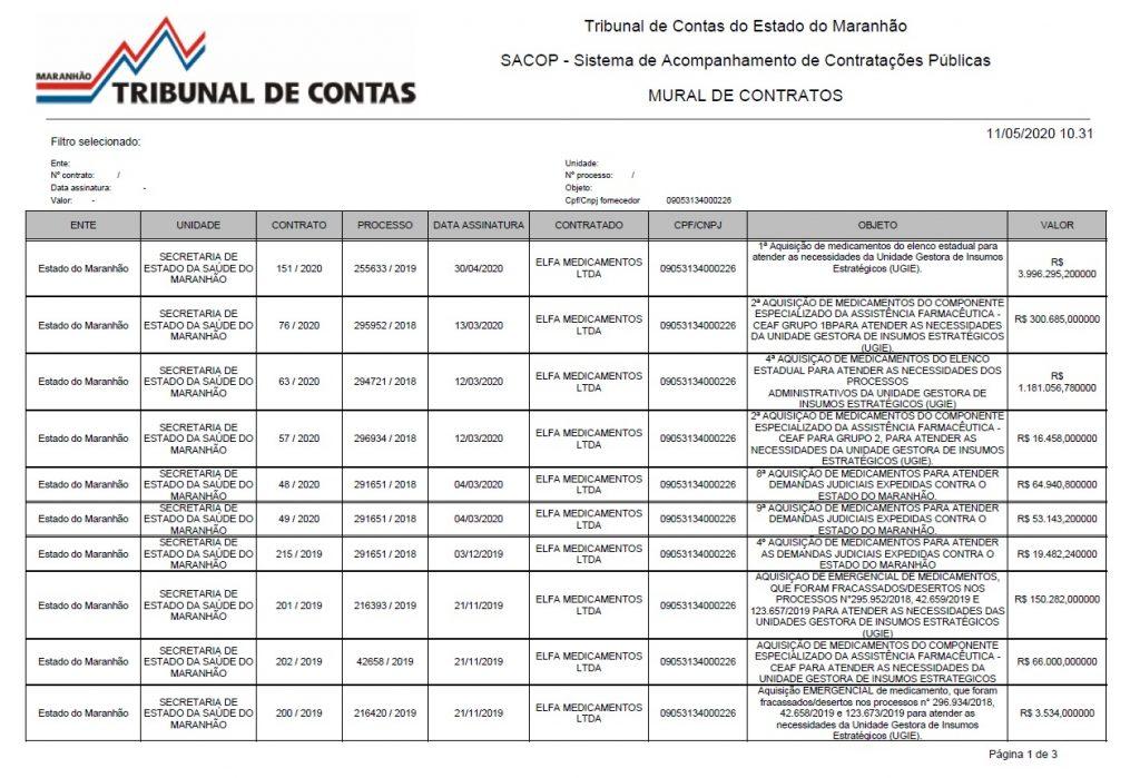 contratos-elfa-1024x699 EXCLUSIVO! Governo do MA fecha contratos milionários com empresa investigada pelo MPF na Paraíba