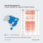 Maranhão tem a maior alta em desemprego; aponta IBGE