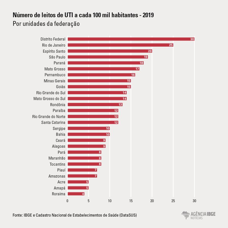 uti IBGE aponta o Maranhão como estado que tem menos médicos e baixos índices de leitos de UTI