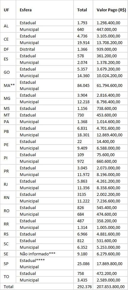 5aba4a62-62a8-464c-8ff0-0cd97a03c936 CGU aponta o Maranhão como estado que mais recebeu auxílio emergencial de maneira irregular