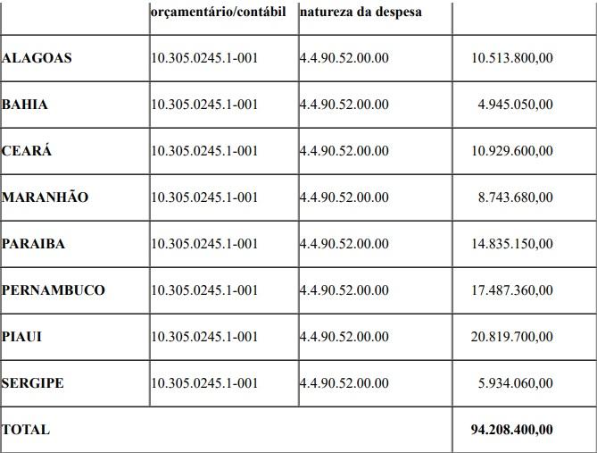 SEGUNDA-COMPRA-DE-RESPIRADORES Governo do Maranhão iria pagar R$ 218 mil por cada respirador do Consórcio do Nordeste