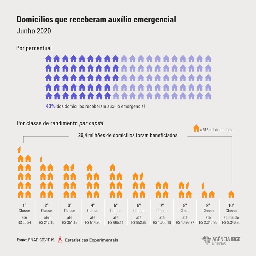 PNAD_COVID_Auxilio_Emergencial_Junho Mais de 65% dos domicílios do MA receberem auxílio emergencial, diz IBGE