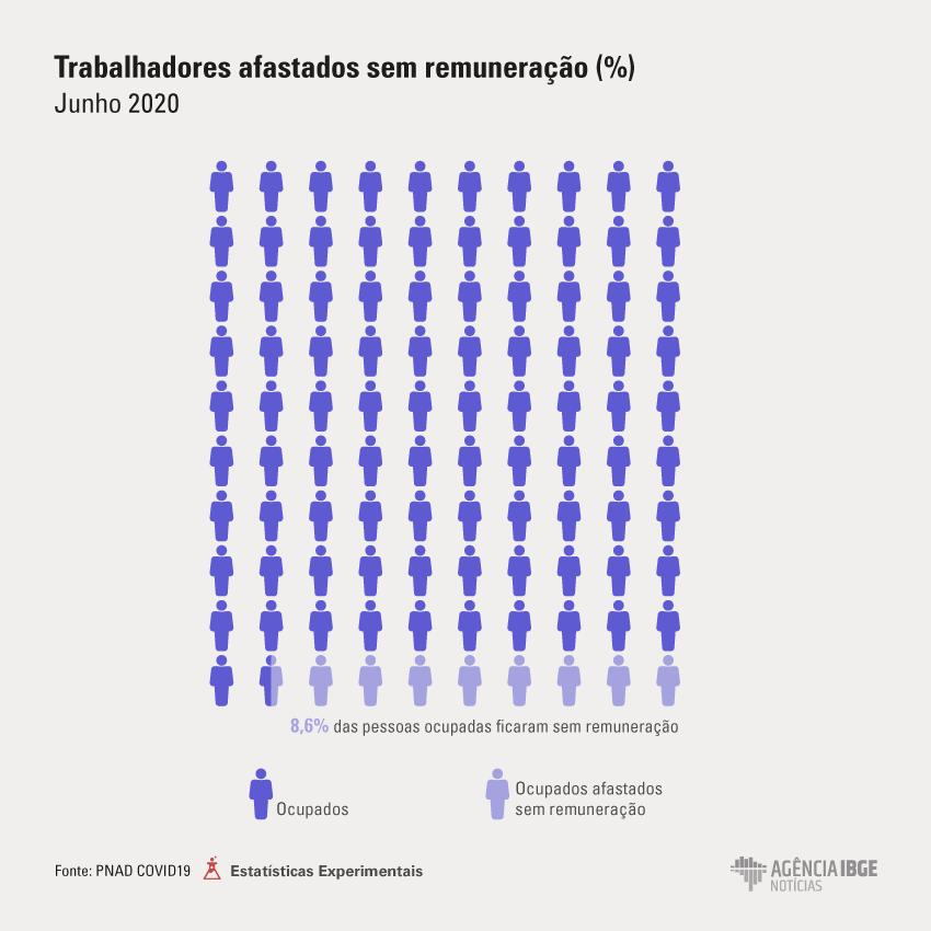 gafico-covid-mes-junho-ocup_afast Mais de 65% dos domicílios do MA receberem auxílio emergencial, diz IBGE