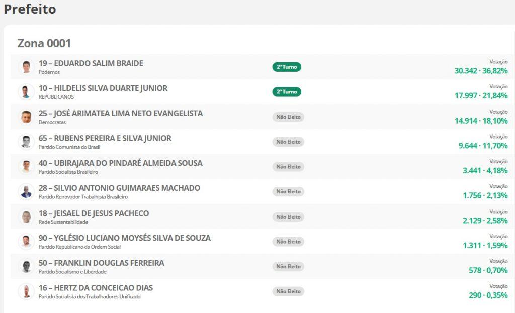 0001-1024x623 Veja como foi a votação de cada candidato a prefeito de São Luís por Zona Eleitoral