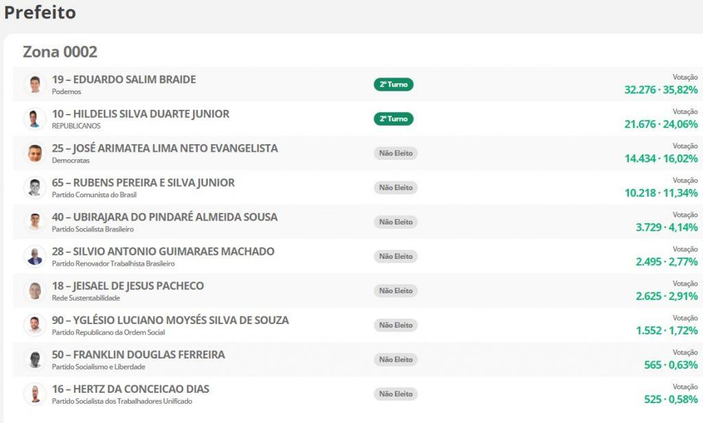 0002-1024x616 Veja como foi a votação de cada candidato a prefeito de São Luís por Zona Eleitoral