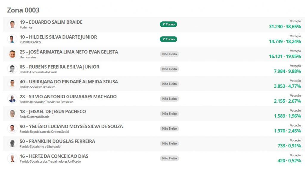0003-1024x583 Veja como foi a votação de cada candidato a prefeito de São Luís por Zona Eleitoral