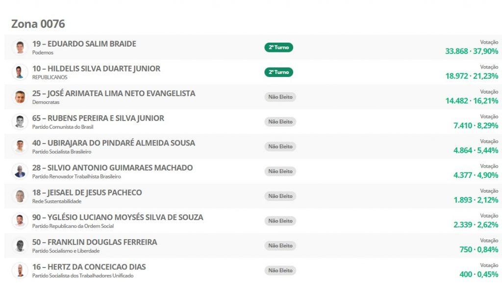 0076-1024x600 Veja como foi a votação de cada candidato a prefeito de São Luís por Zona Eleitoral