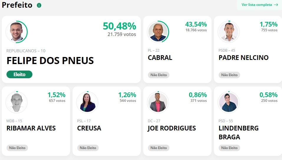 santaines Veja quem são os deputados estaduais que tornaram prefeitos nestas eleições no Maranhão