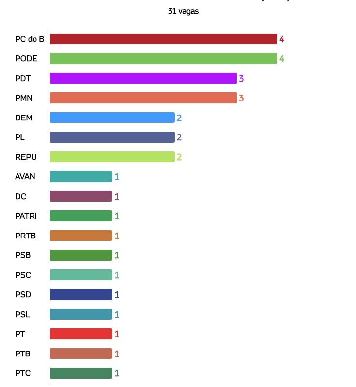 vagasporpartido PCdoB e Podemos se tornam maioria na Câmara de São Luís; veja quanto vereadores cada partido fez