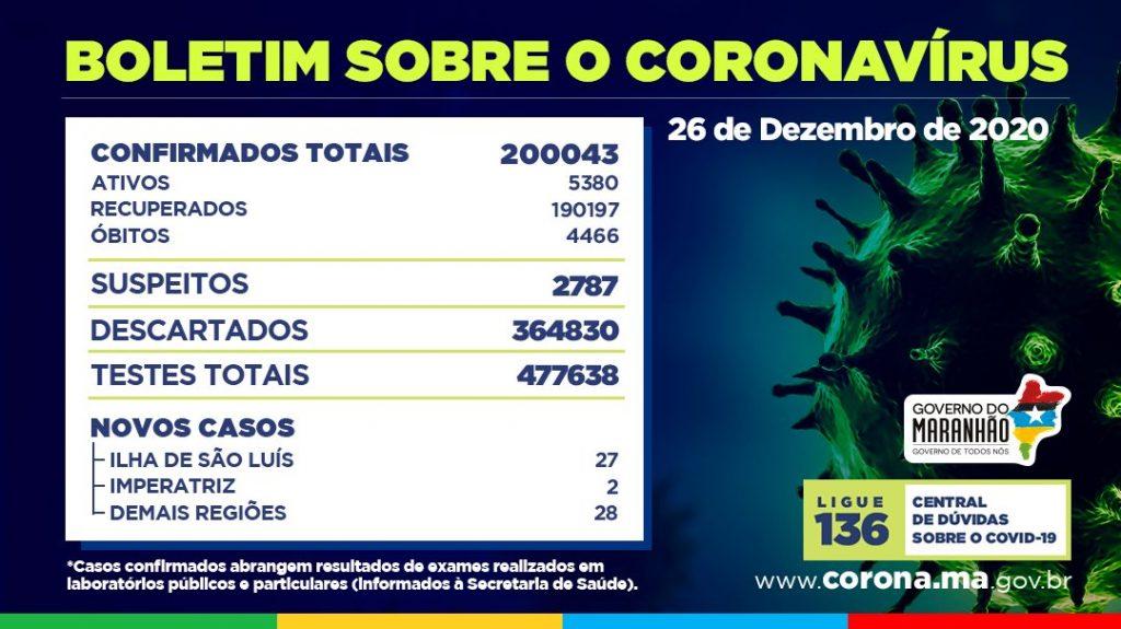 EqMWj3PW8AgwQfy-1024x575 Maranhão atinge os 200 mil casos confirmados de Covid-19