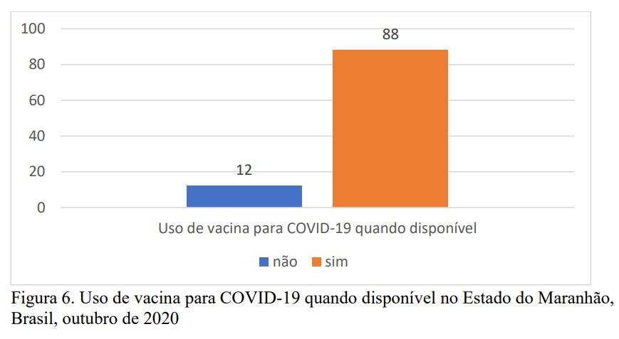 Estudo-sorologico Estudo sorológico no MA apontou que 88% dos entrevistados vão tomar a vacina do Covid-19, quando disponíveis