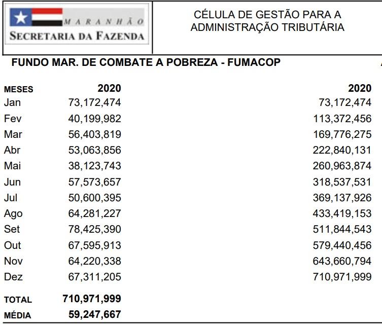 FUMACOP Gestão de Flávio Dino bate recorde e arrecada mais de R$ 700 milhões com o Fumacop