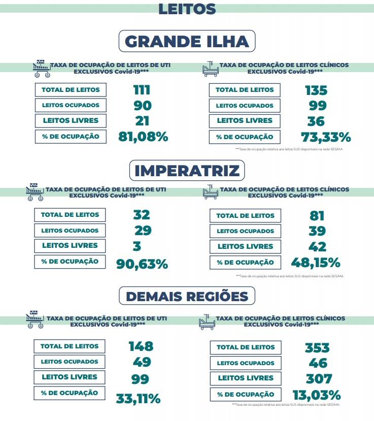 Sao-Luiis Grande Ilha de São Luís tem apenas 21 leitos de UTIs livres para pacientes com Covid-19