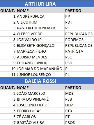 Votacao-na-Camara Maioria da bancada maranhense deve votar em Arthur Lira para presidência da Câmara