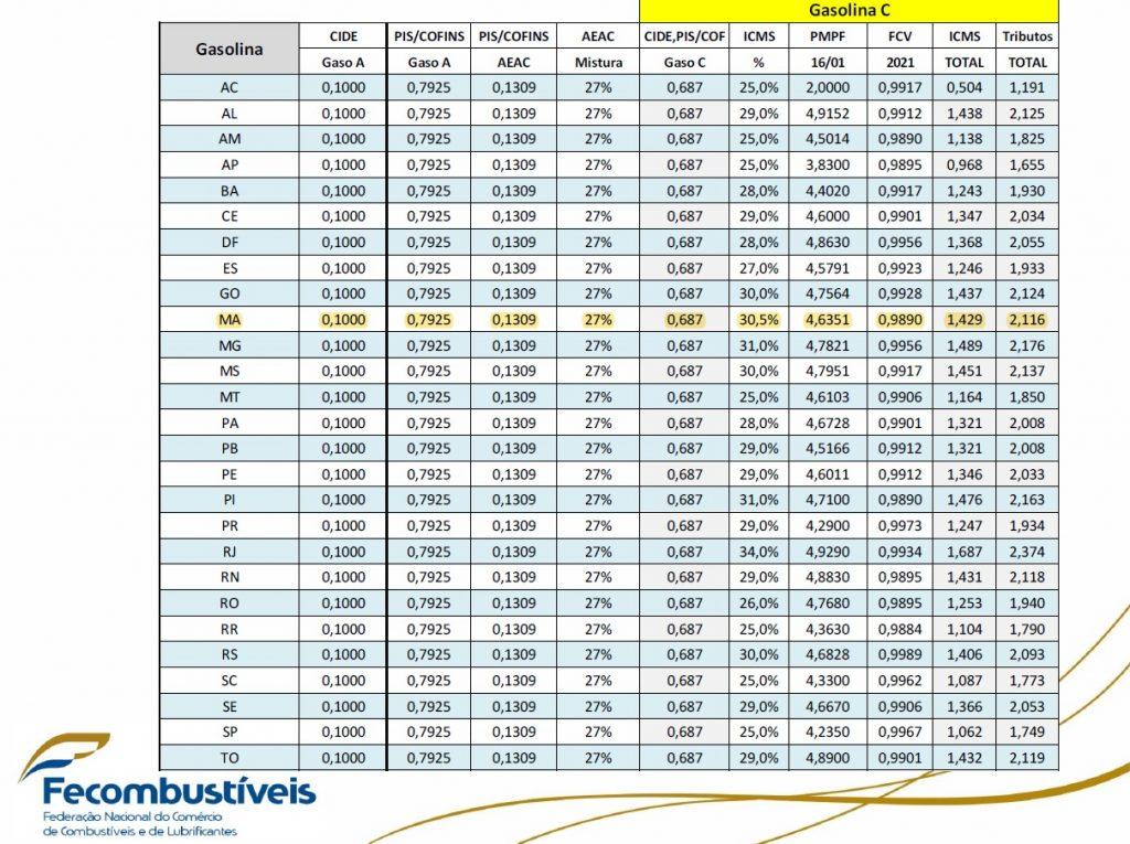 Fecombustiveis-1024x765 Maranhão tem a 4ª maior tributação de ICMS na gasolina do país