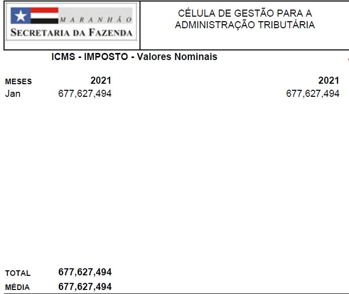 ICMS Maranhão bate recorde em arrecadação de ICMS em janeiro; maior da história