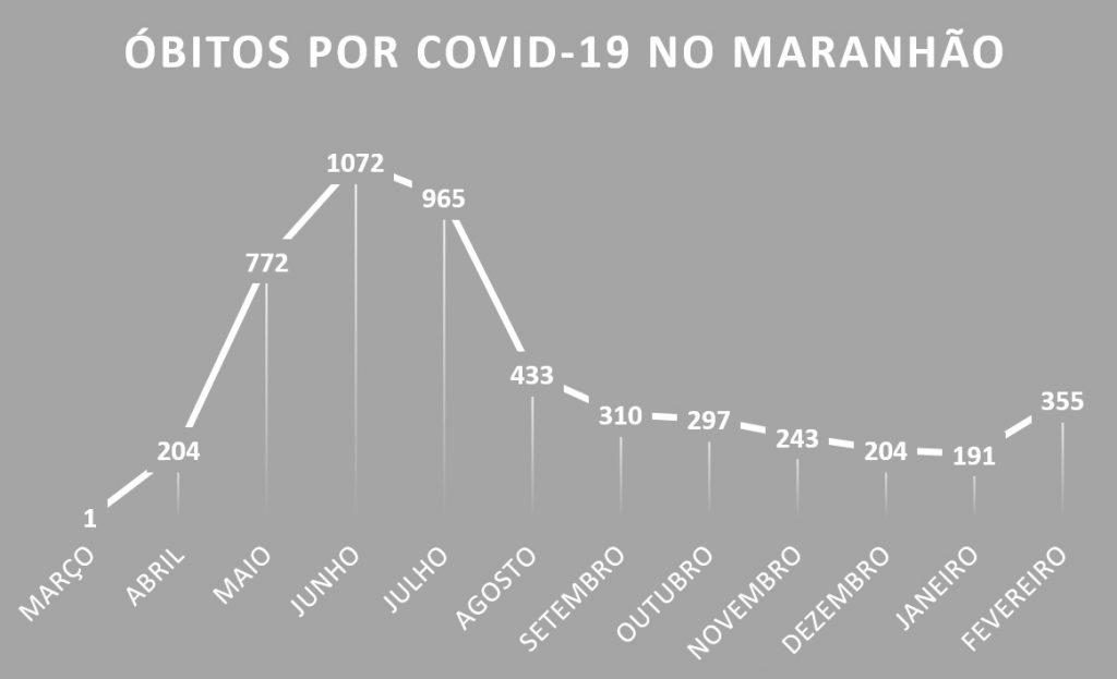 MORTES-POR-COVID-1024x623 Após sete meses em queda, fevereiro registra alta no número de óbitos por Covid-19 no Maranhão