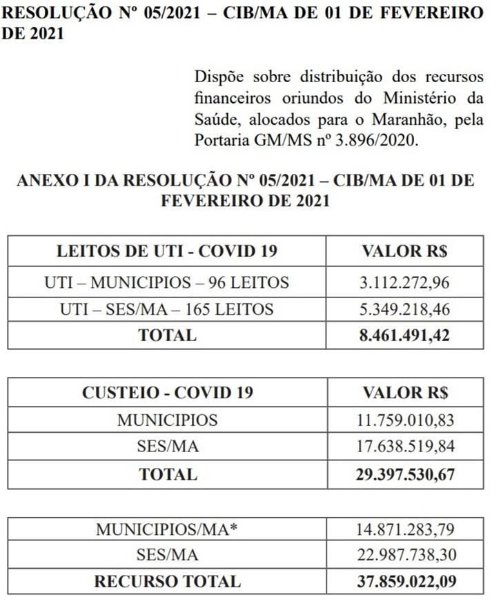 RESOLUCAO Maranhão recebeu R$ 37 milhões na virada de ano para bancar leitos de UTI no Estado