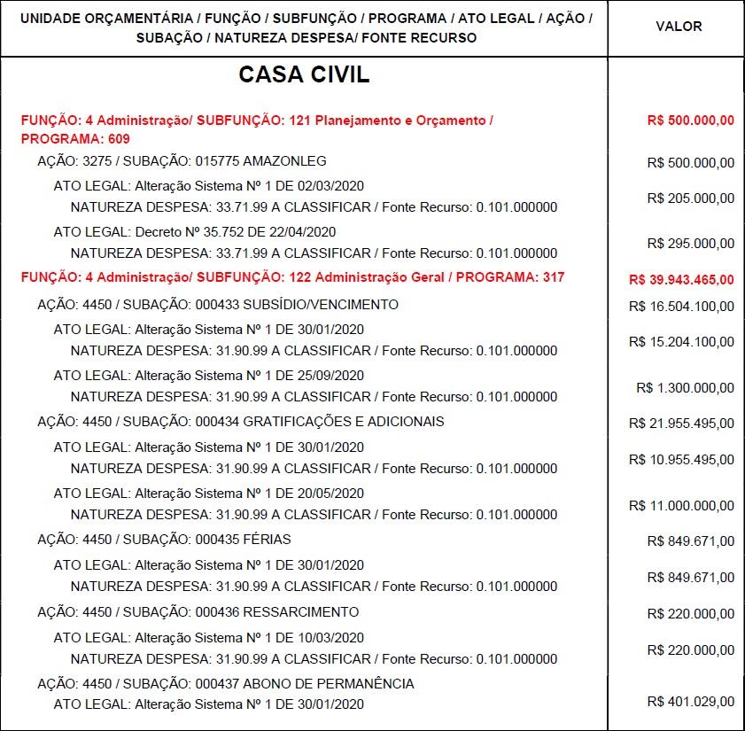 credito-01 Créditos suplementares dobram o orçamento da Casa Civil e chegam a R$ 40 milhões em 2020