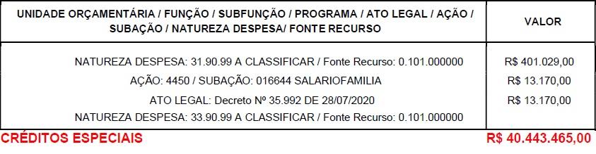 credito-02 Créditos suplementares dobram o orçamento da Casa Civil e chegam a R$ 40 milhões em 2020
