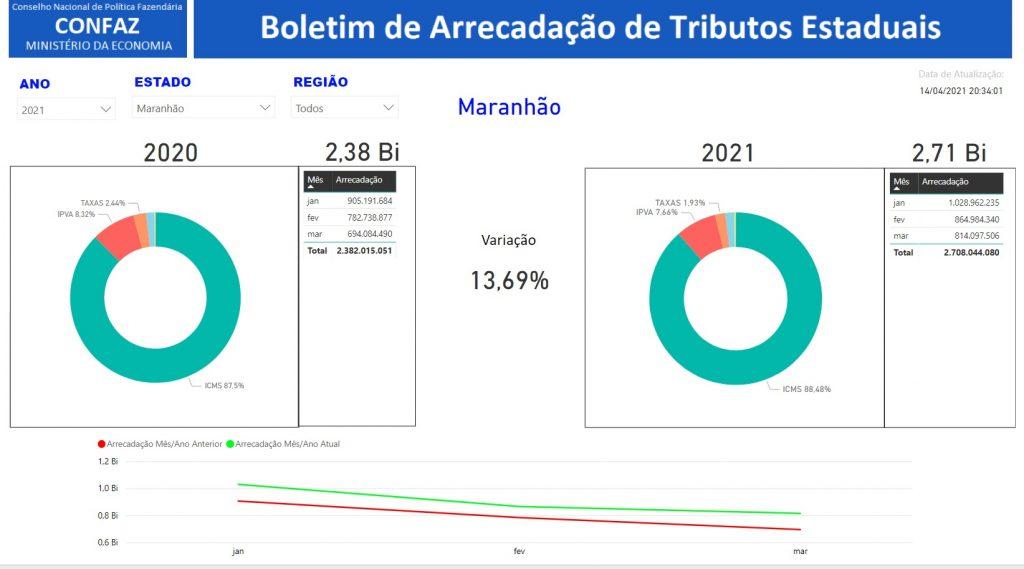 Confaz-1024x569 Maranhão arrecada R$ 2,7 bilhões com impostos no primeiro trimestre; R$ 2,3 bilhões só com ICMS