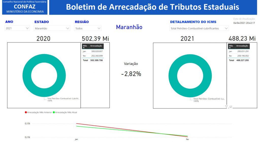 ICMS-combustiveis-1024x562 Em dois meses, gestão de Flávio Dino arrecada quase meio bilhão de reais com ICMS dos combustíveis