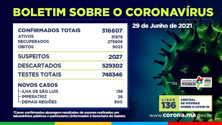 Boletim-29062021 Maranhão ultrapassa a marca de 9 mil mortes por Covid-19