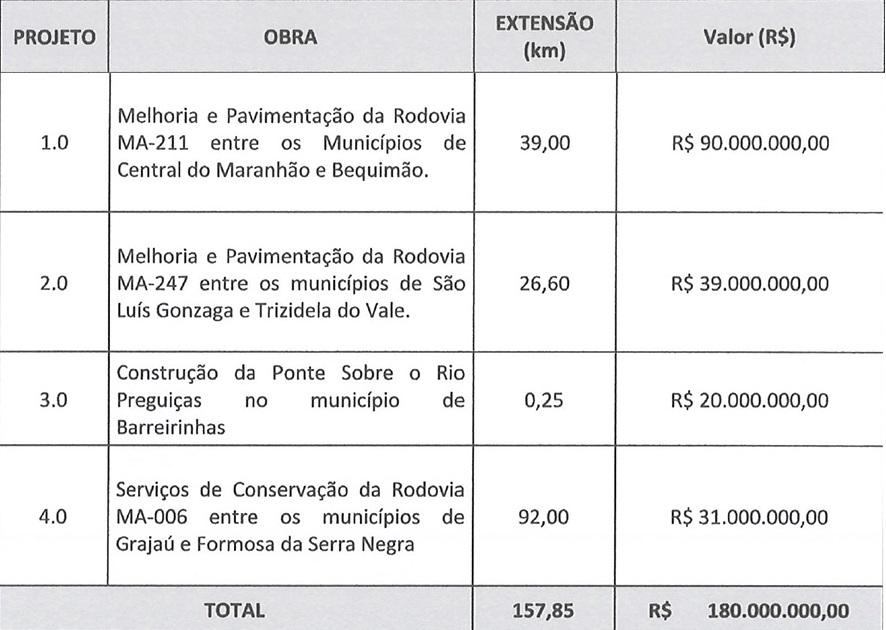 Maranhao-Fortee Maranhão Forte: governo prevê gasto de R$ 90 milhões na pavimentação de 39km da MA-211