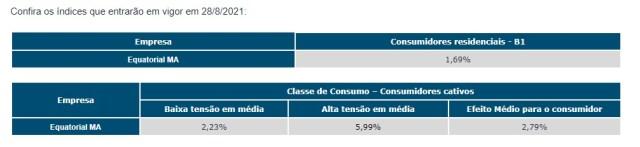 WhatsApp-Image-2021-08-23-at-15.09.59-3 Conta de energia vai ficar mais cara no Maranhão a partir deste sábado (28)