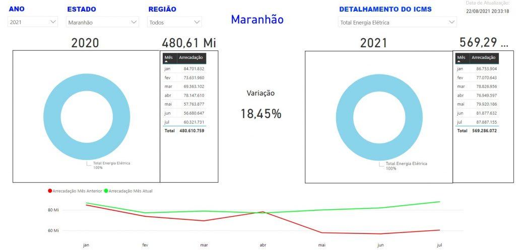icms-1024x497 Arrecadação de ICMS na conta de energia cresce no Maranhão