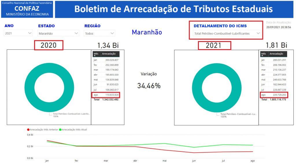 Confaz_agosto-1024x567 Governo Flávio Dino dobrou sua arrecadação de ICMS nos combustíveis em agosto