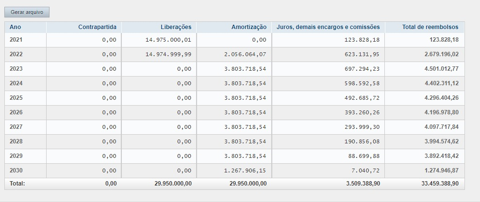 Cronograma-01 Cronograma de liberações da nova proposta de empréstimo de Julinho causará prejuízo duplo ao município de Ribamar