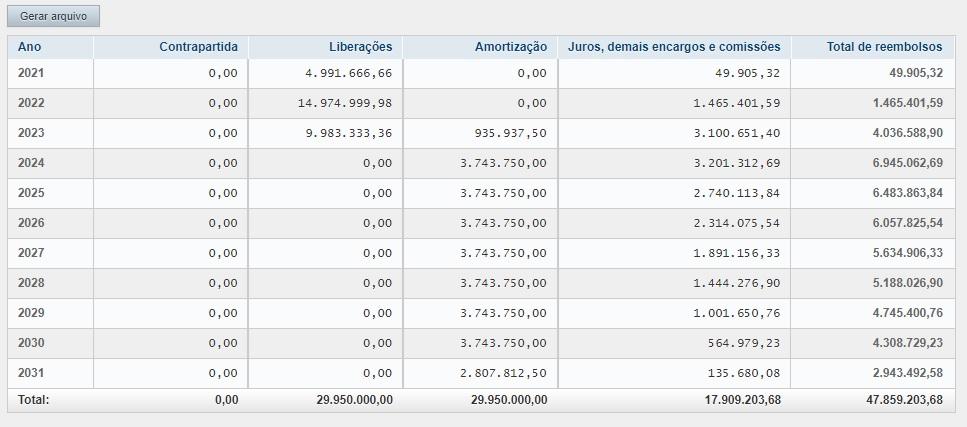 Cronograma-02 Cronograma de liberações da nova proposta de empréstimo de Julinho causará prejuízo duplo ao município de Ribamar