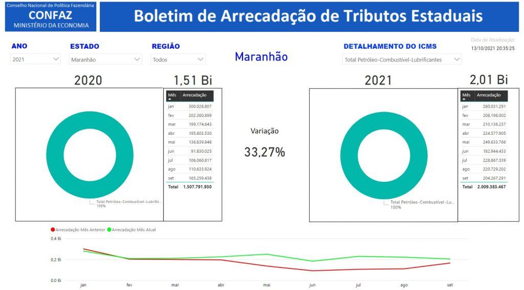 Confaz-1024x566 Governo Flávio Dino chega a R$ 2 bilhões arrecadados com ICMS dos combustíveis no MA